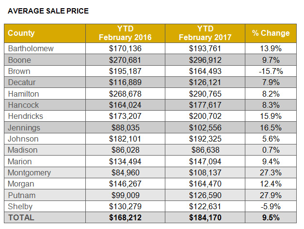 Average Sales Price - Indianapolis Real Estate Market