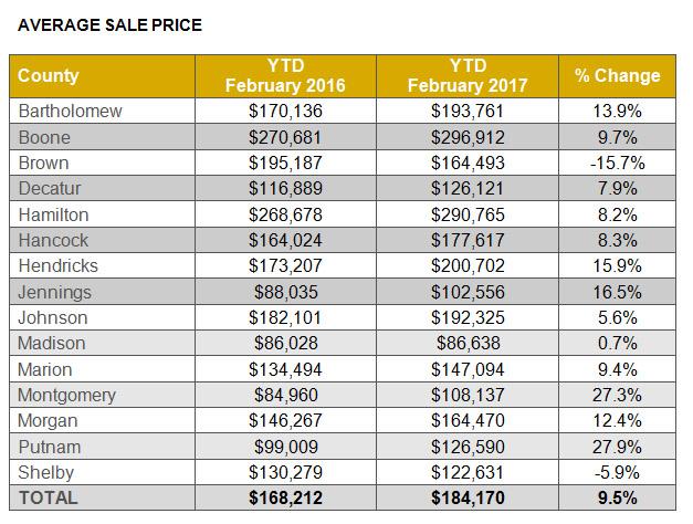 Average Sales Price - Indianapolis Real Estate Market