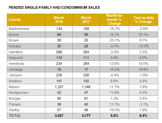 Indianapolis Area April 2017 Real Estate Market Statistics
