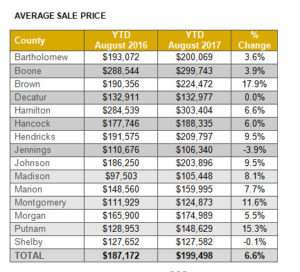 Indianapolis real estate, homes for sales, home prices